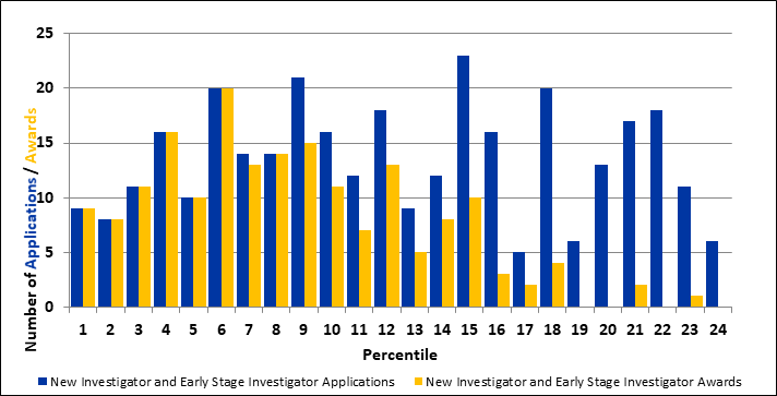 Figure 3: New Investigators (Includes Early Stage Investigators)
