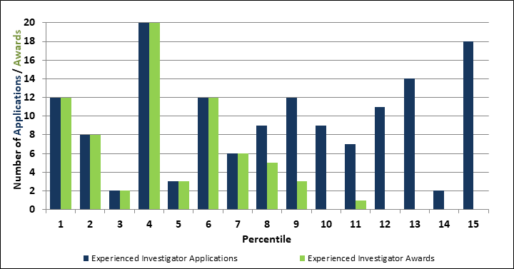 Figure 6: Experienced Investigators